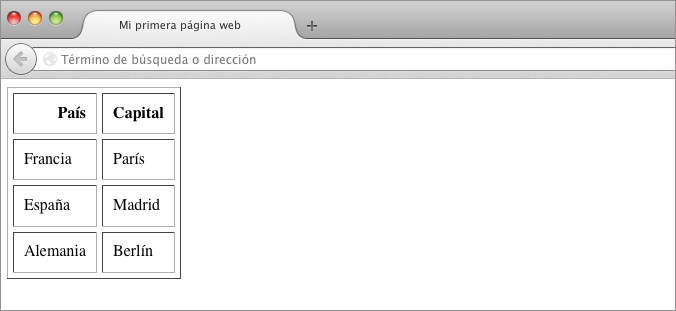 alinear tabla html