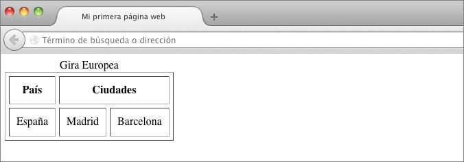 celda doble espacio html
