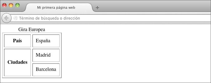 dos celdas tabla html