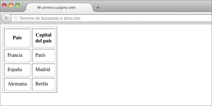 alineación texto tabla html
