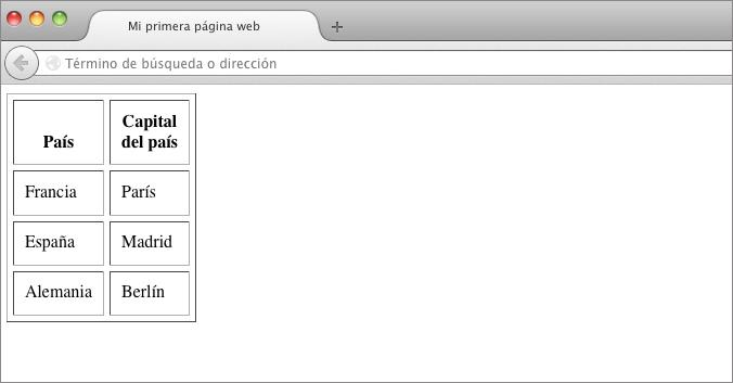 alineación vertical html